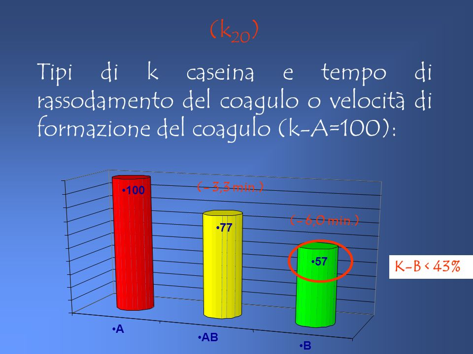 (k20) Tipi di k caseina e tempo di rassodamento del coagulo o velocità di formazione del coagulo (k-A=100):