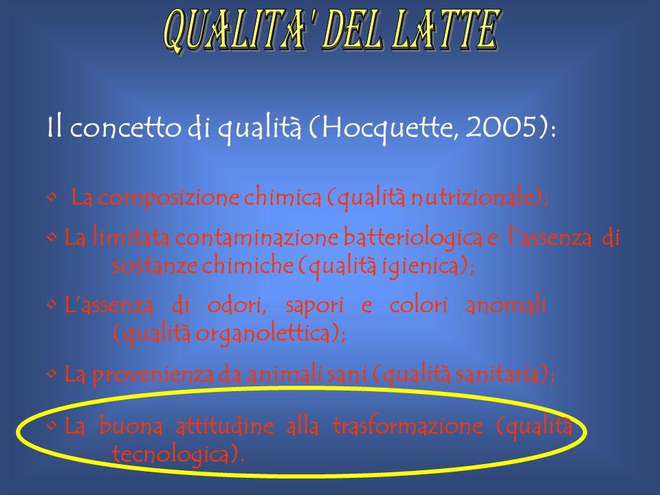 QUALITA DEL LATTE Il concetto di qualità (Hocquette, 2005):