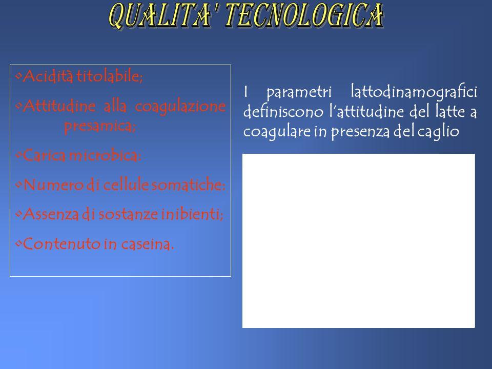 QUALITA TECNOLOGICA Acidità titolabile;