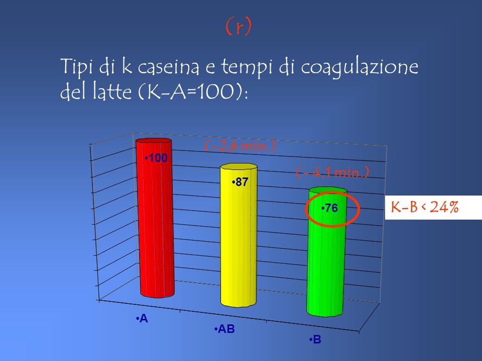 (r) Tipi di k caseina e tempi di coagulazione del latte (K-A=100):