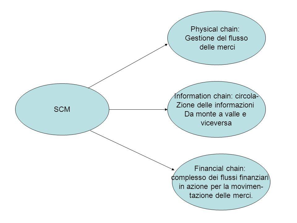 Information chain: circola- Zione delle informazioni