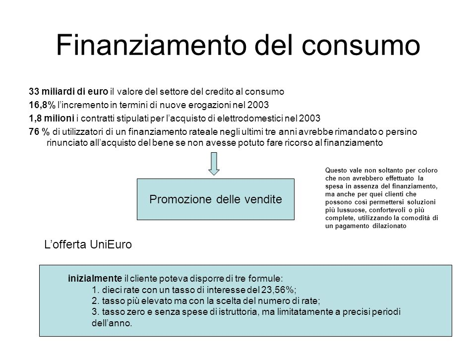 Finanziamento del consumo