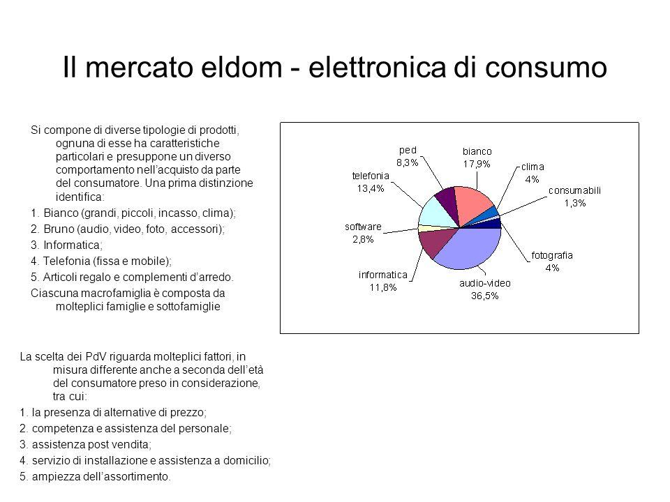 Il mercato eldom - elettronica di consumo