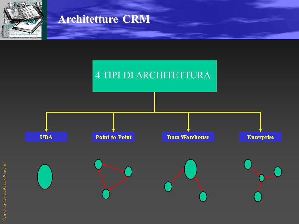 Architetture CRM 4 TIPI DI ARCHITETTURA UBA Point-to-Point
