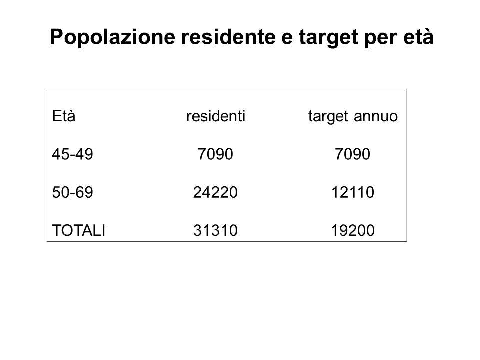 Popolazione residente e target per età