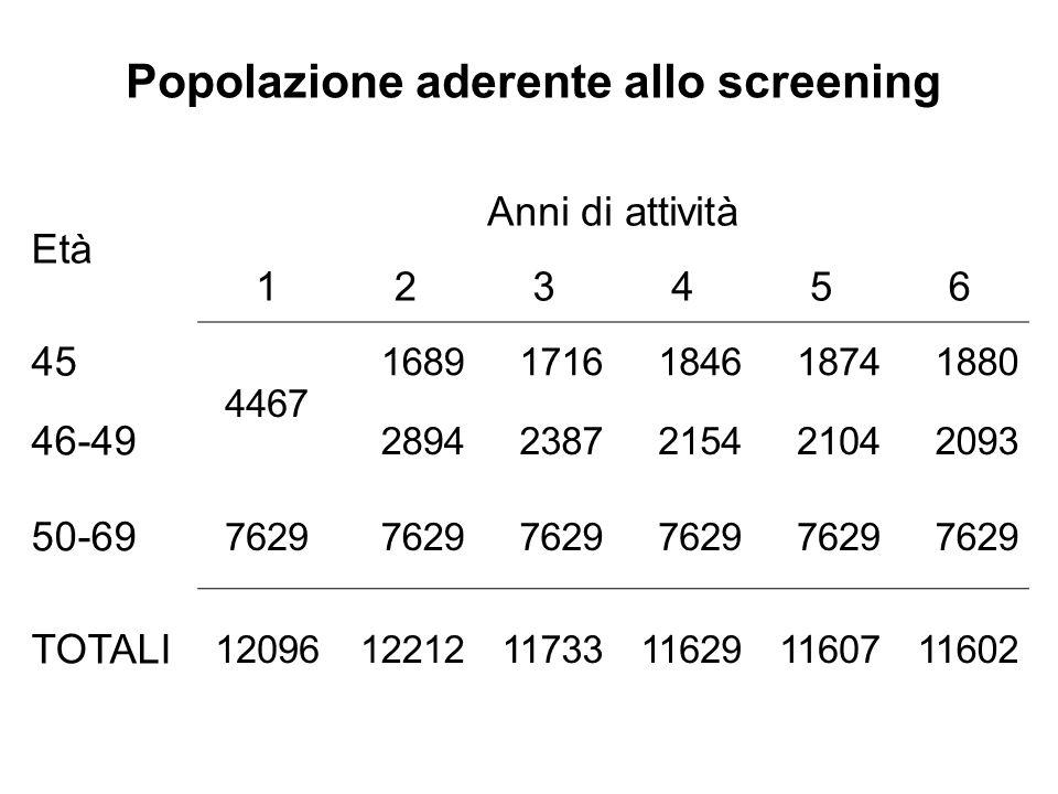 Popolazione aderente allo screening