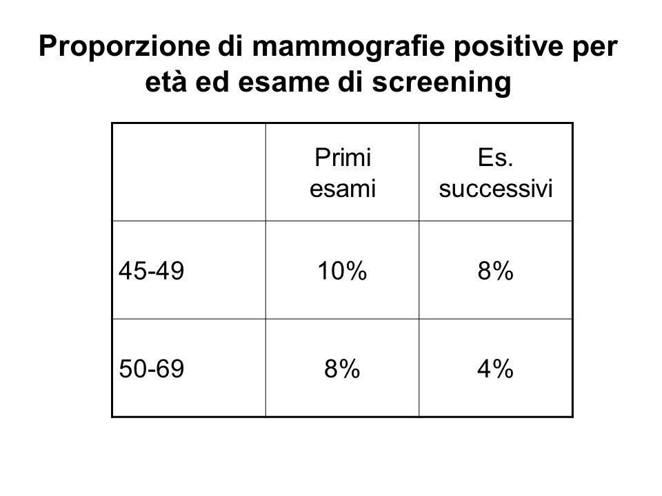 Proporzione di mammografie positive per età ed esame di screening