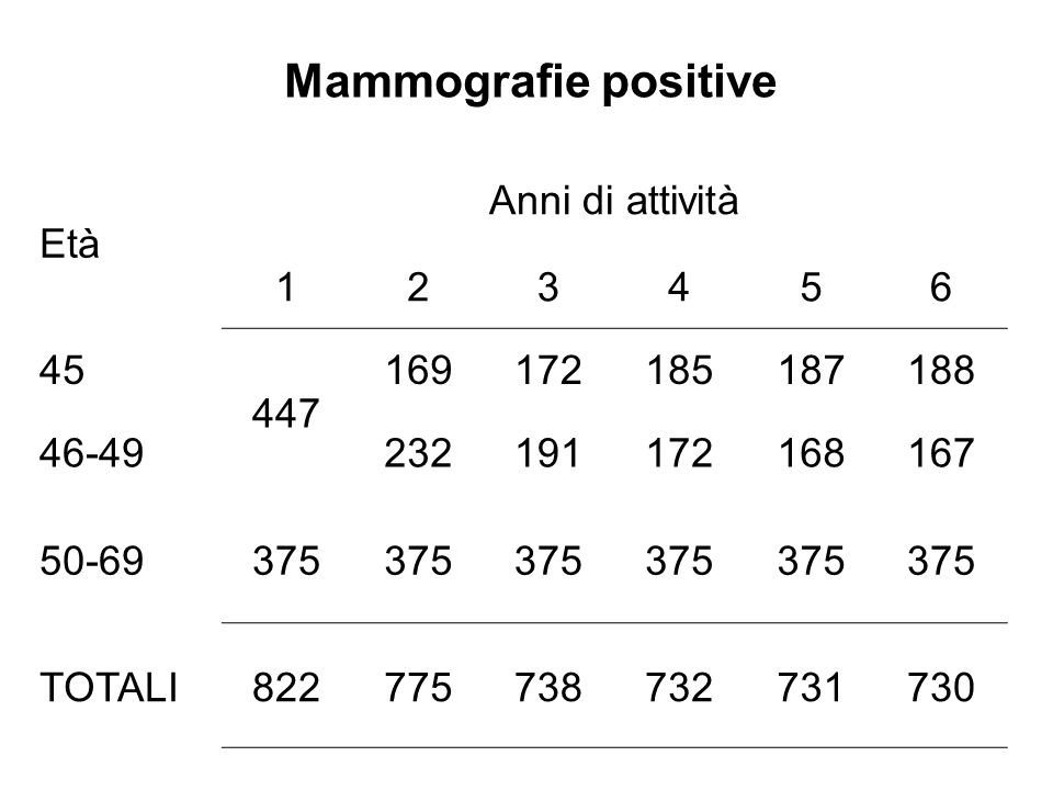 Mammografie positive Età Anni di attività 1 2 3 4 5 6 45 447 169 172