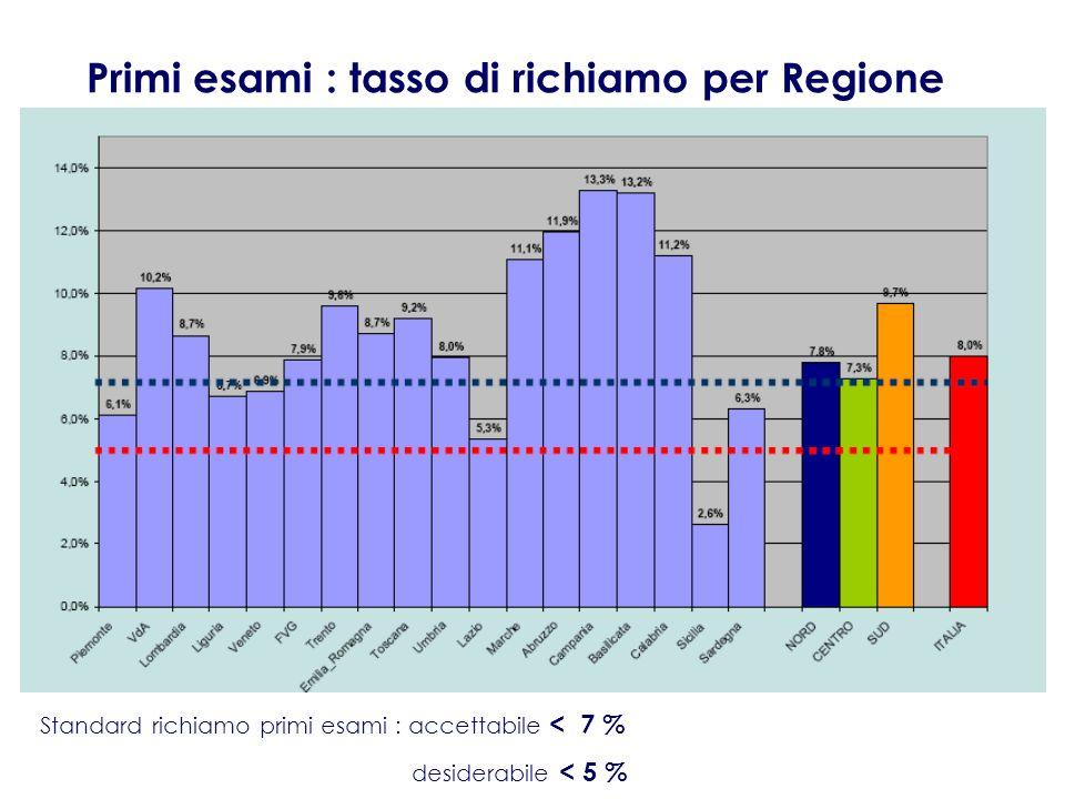 Primi esami : tasso di richiamo per Regione