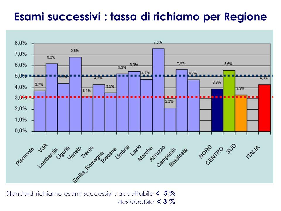 Esami successivi : tasso di richiamo per Regione
