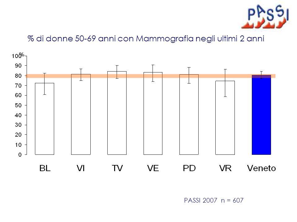 % di donne 50-69 anni con Mammografia negli ultimi 2 anni