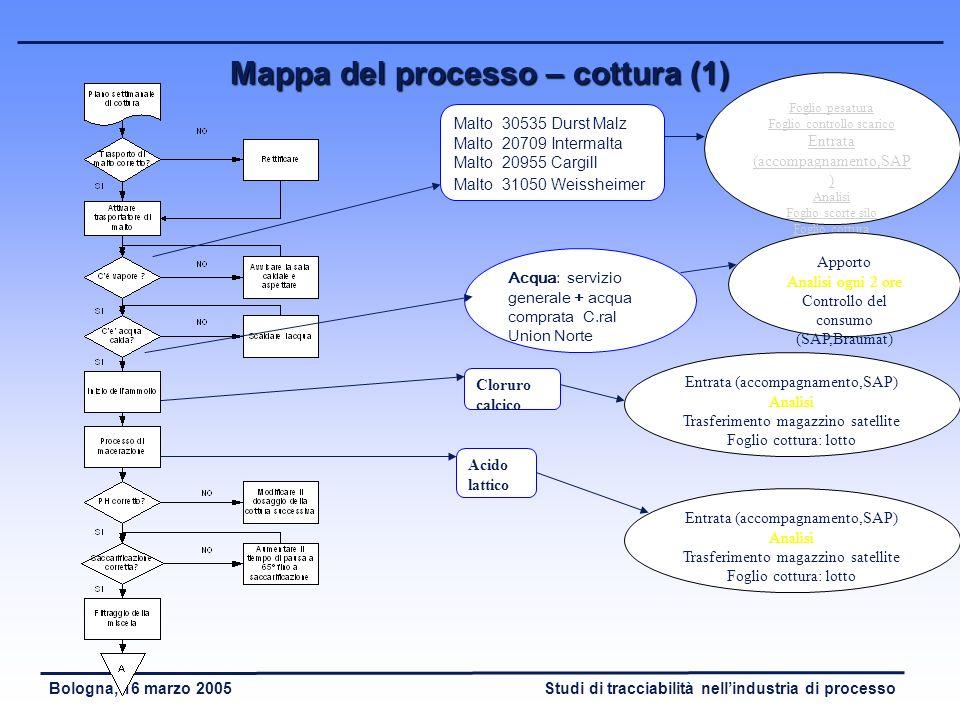 Mappa del processo – cottura (1)