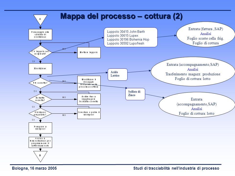 Mappa del processo – cottura (2)