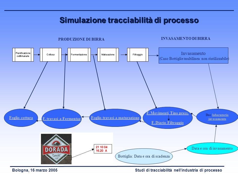 Simulazione tracciabilità di processo