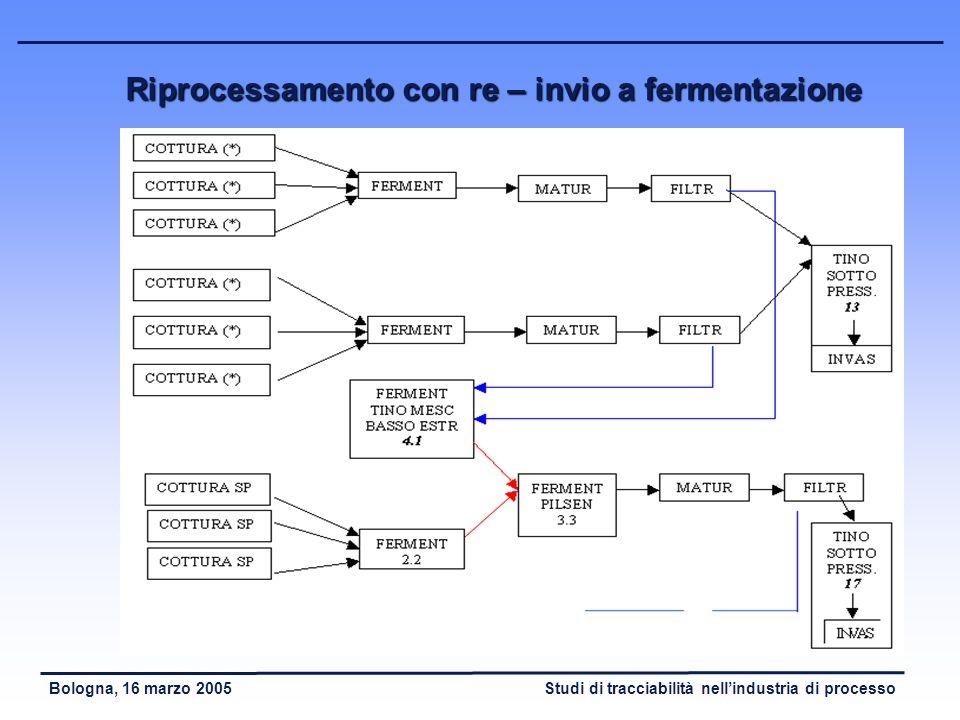 Riprocessamento con re – invio a fermentazione