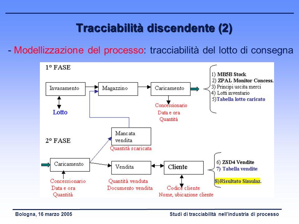 Tracciabilità discendente (2)