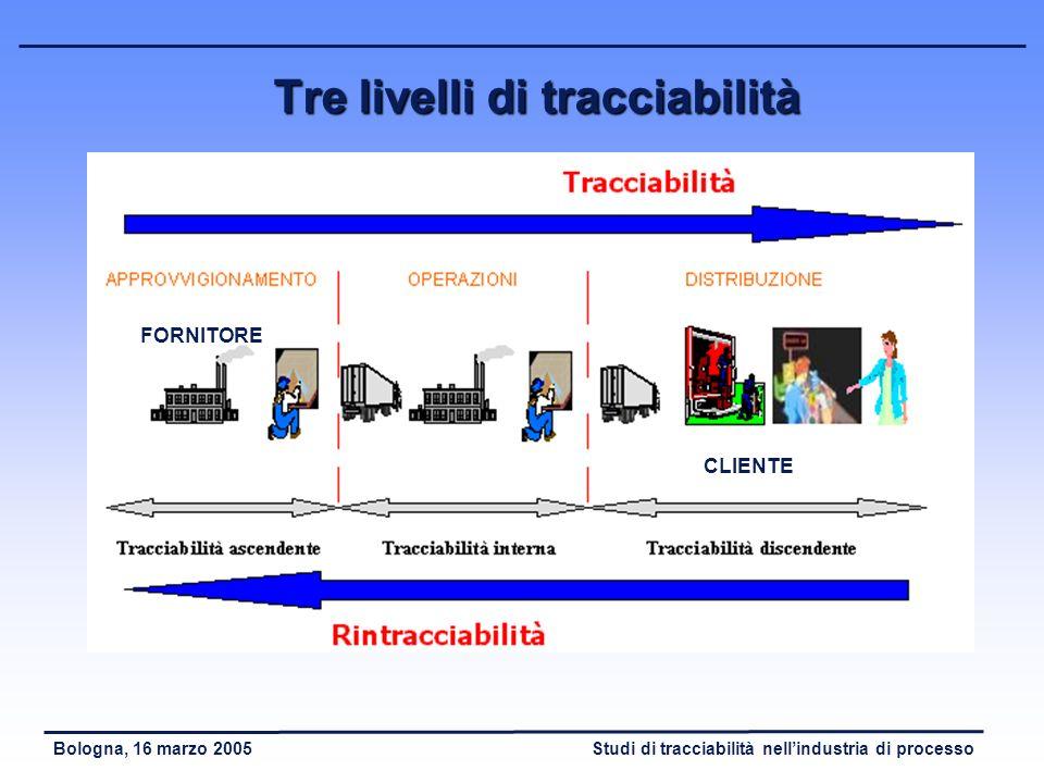 Tre livelli di tracciabilità
