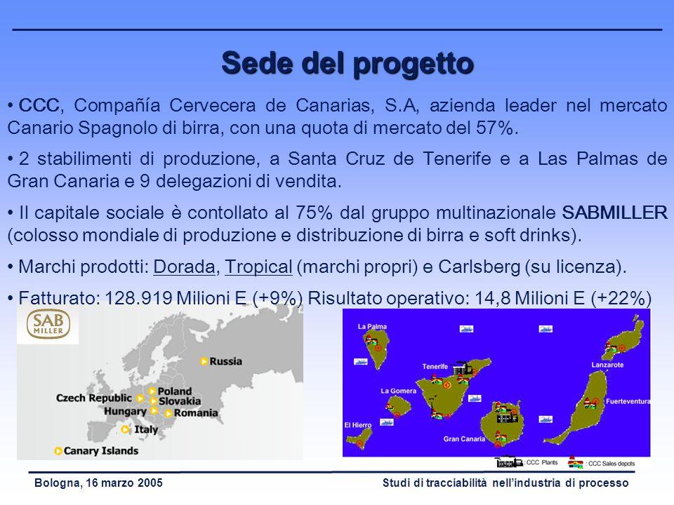 Sede del progettoCCC, Compañía Cervecera de Canarias, S.A, azienda leader nel mercato Canario Spagnolo di birra, con una quota di mercato del 57%.