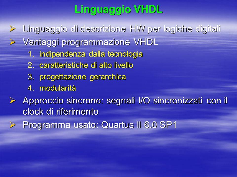 Linguaggio VHDL Linguaggio di descrizione HW per logiche digitali