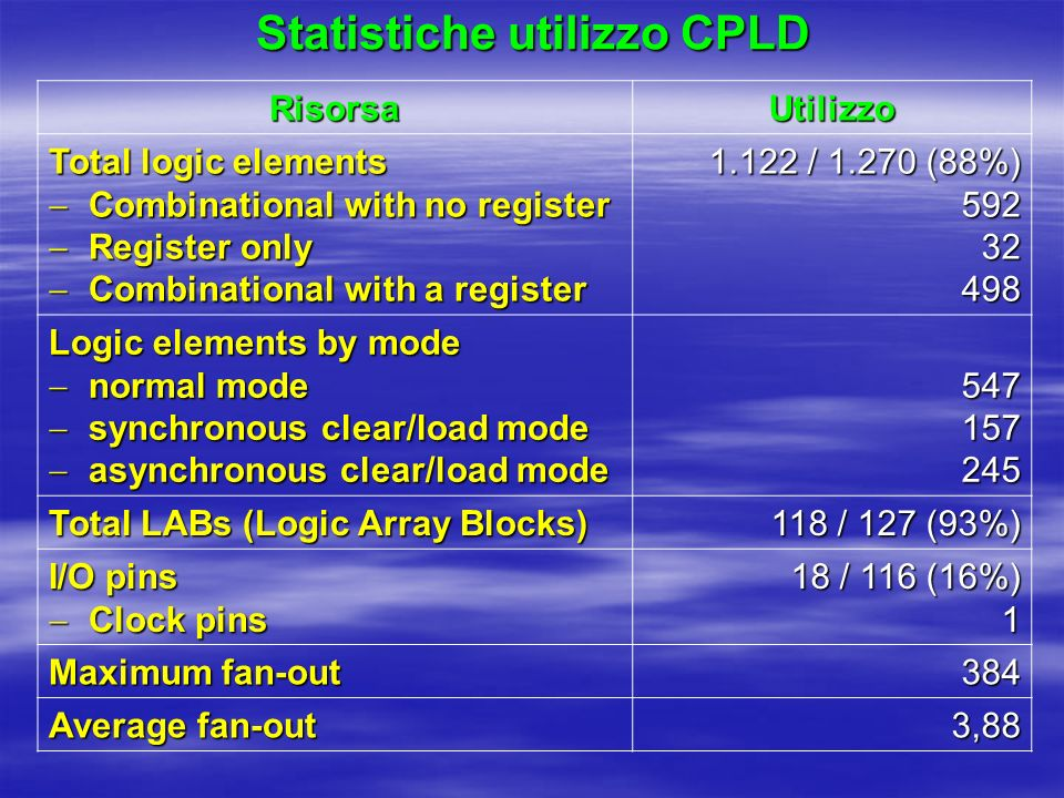 Statistiche utilizzo CPLD