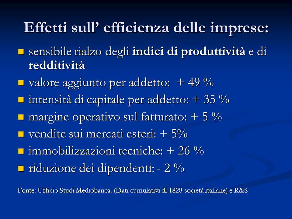 Effetti sull' efficienza delle imprese: