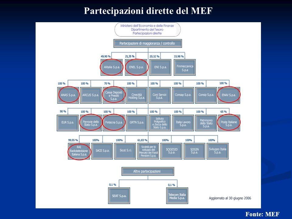 Partecipazioni dirette del MEF