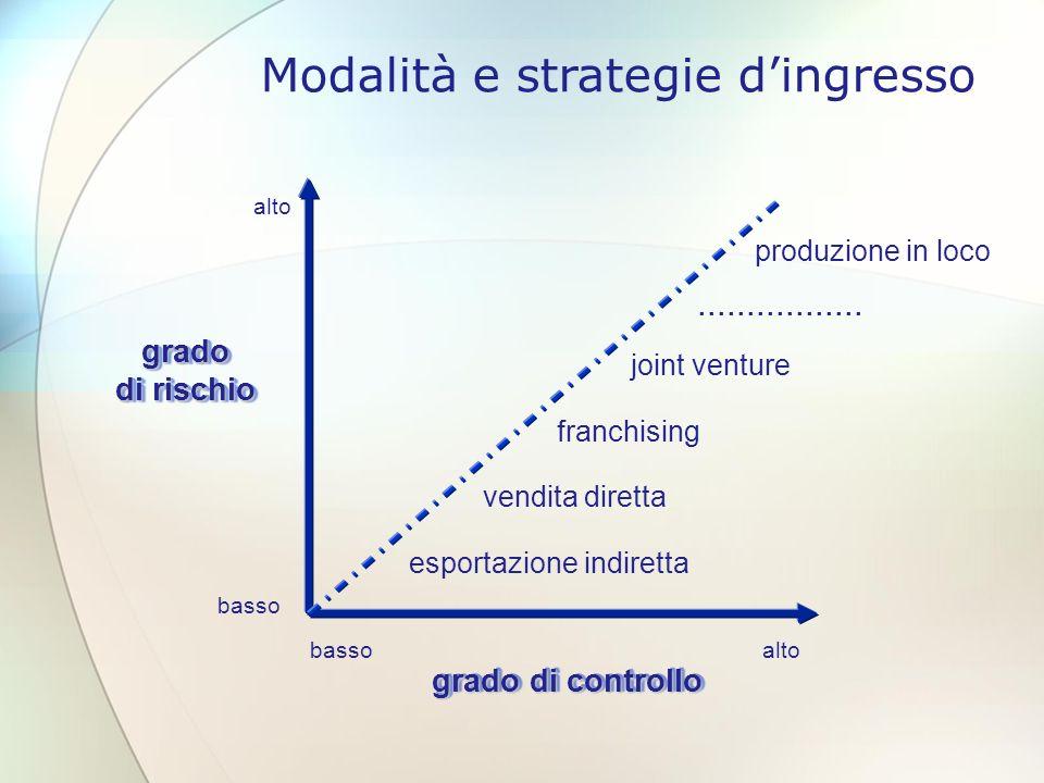 Modalità e strategie d'ingresso