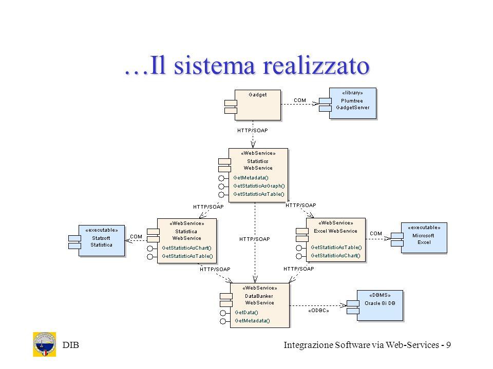 …Il sistema realizzato