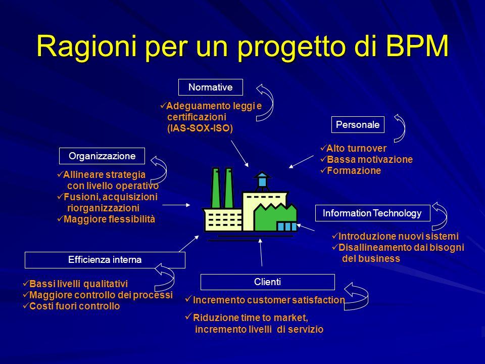 Ragioni per un progetto di BPM