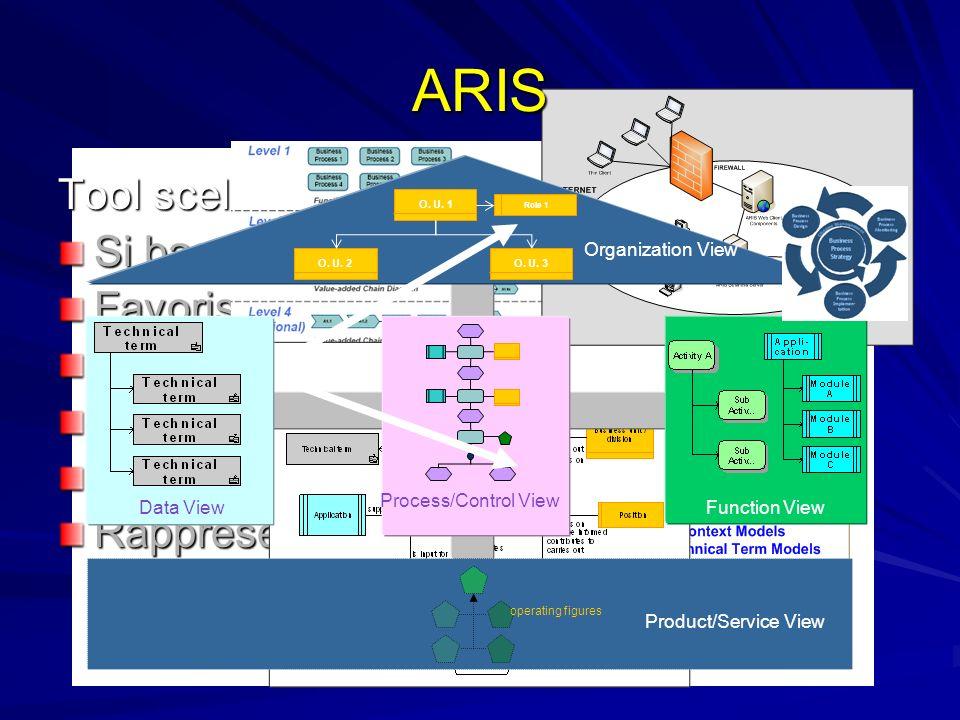 ARIS Tool scelto per la mappatura: Si basa su una metodologia di BPM