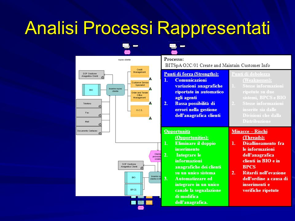 Analisi Processi Rappresentati