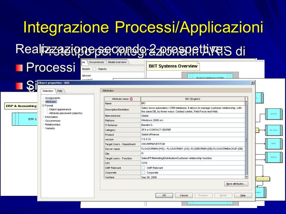 Integrazione Processi/Applicazioni