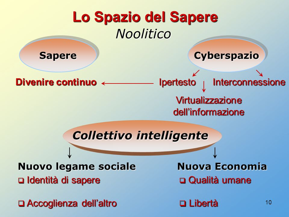 Collettivo intelligente