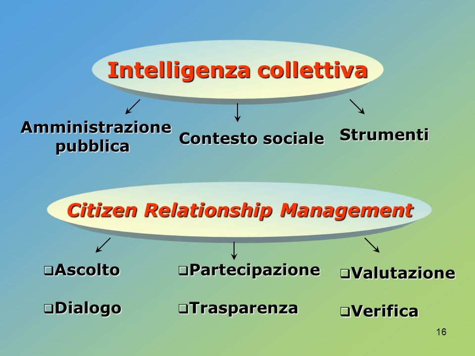 Intelligenza collettiva Citizen Relationship Management