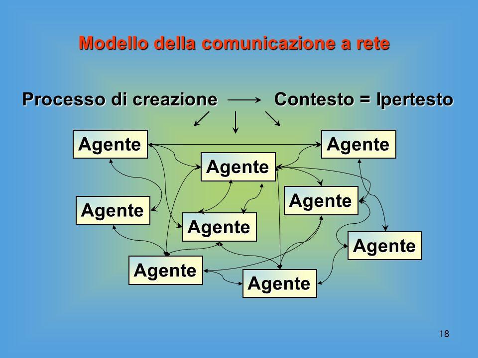 Modello della comunicazione a rete