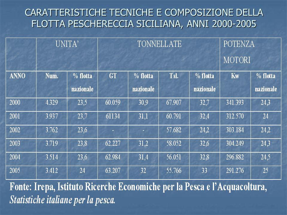 CARATTERISTICHE TECNICHE E COMPOSIZIONE DELLA FLOTTA PESCHERECCIA SICILIANA, ANNI 2000-2005