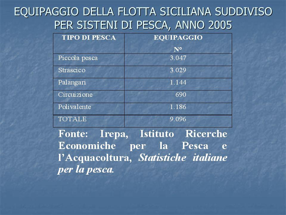 EQUIPAGGIO DELLA FLOTTA SICILIANA SUDDIVISO PER SISTENI DI PESCA, ANNO 2005