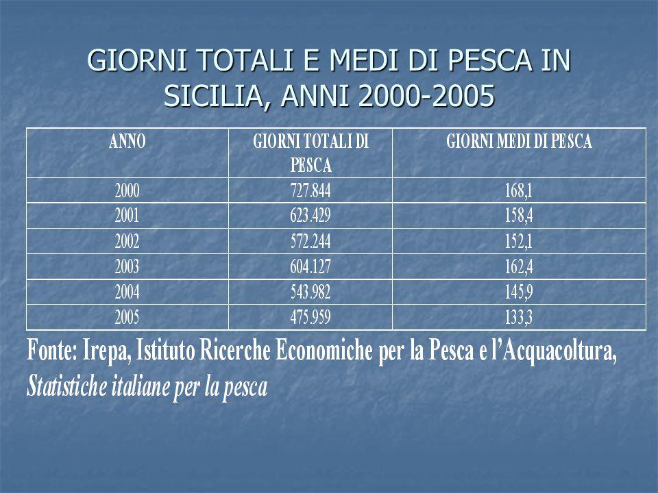 GIORNI TOTALI E MEDI DI PESCA IN SICILIA, ANNI 2000-2005
