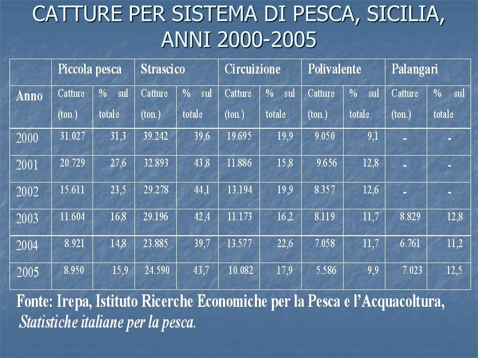 CATTURE PER SISTEMA DI PESCA, SICILIA, ANNI 2000-2005
