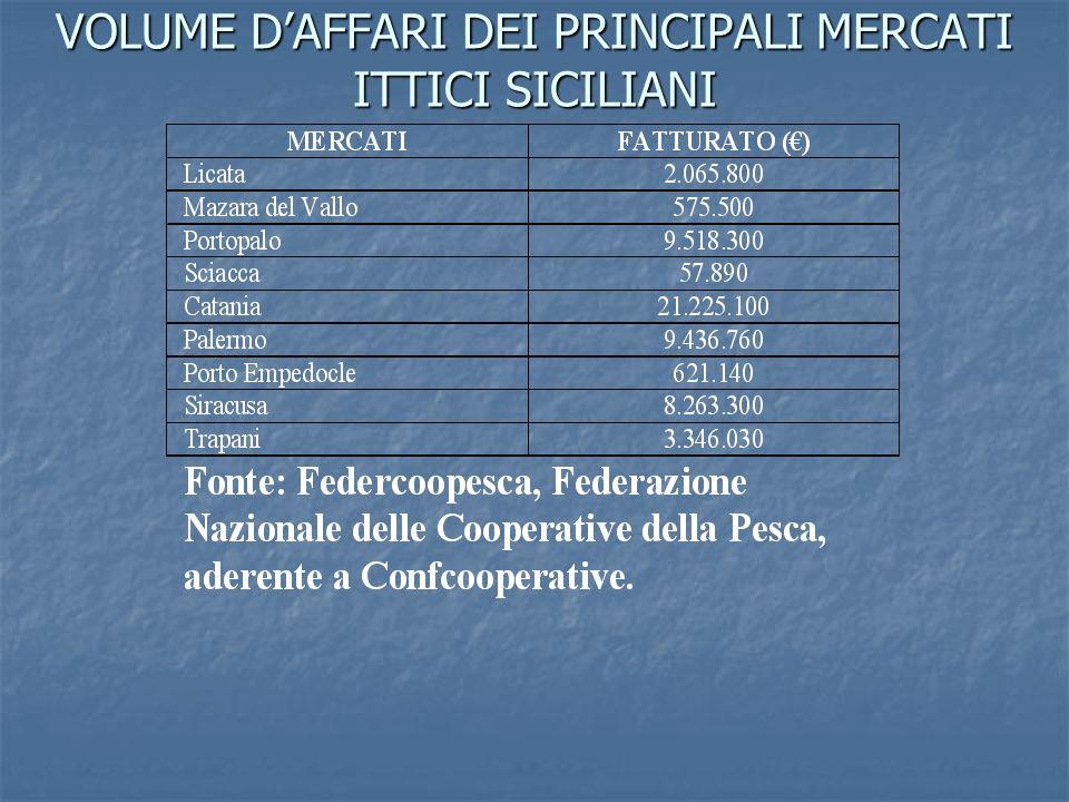 VOLUME D'AFFARI DEI PRINCIPALI MERCATI ITTICI SICILIANI