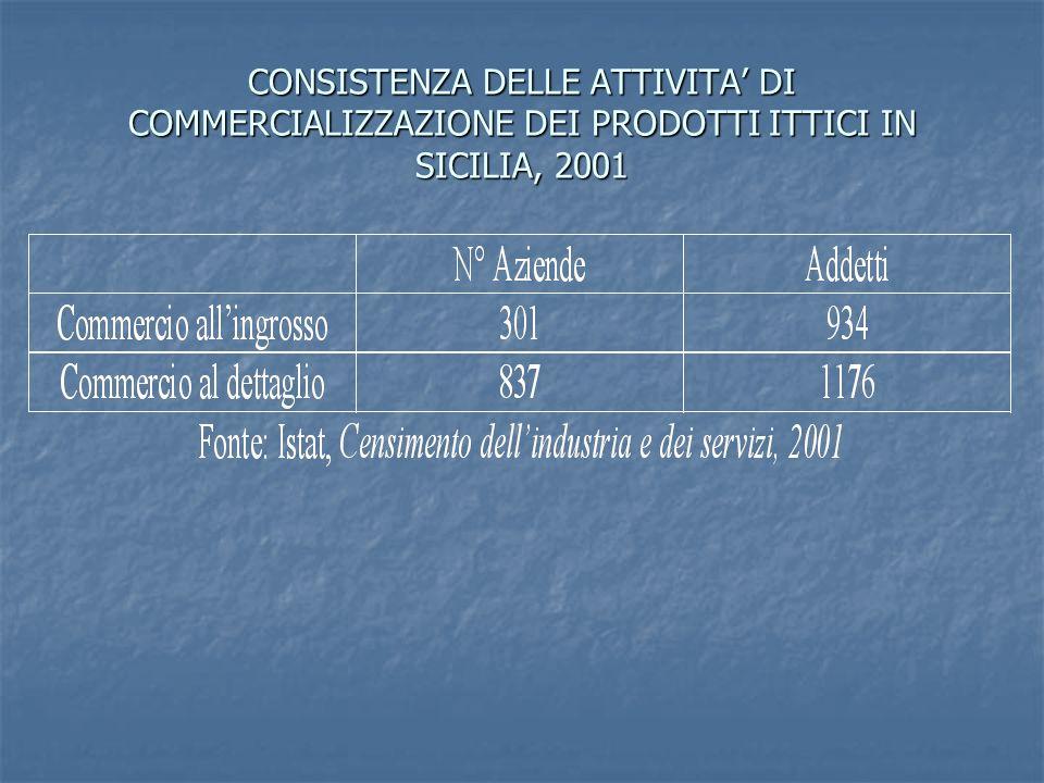 CONSISTENZA DELLE ATTIVITA' DI COMMERCIALIZZAZIONE DEI PRODOTTI ITTICI IN SICILIA, 2001