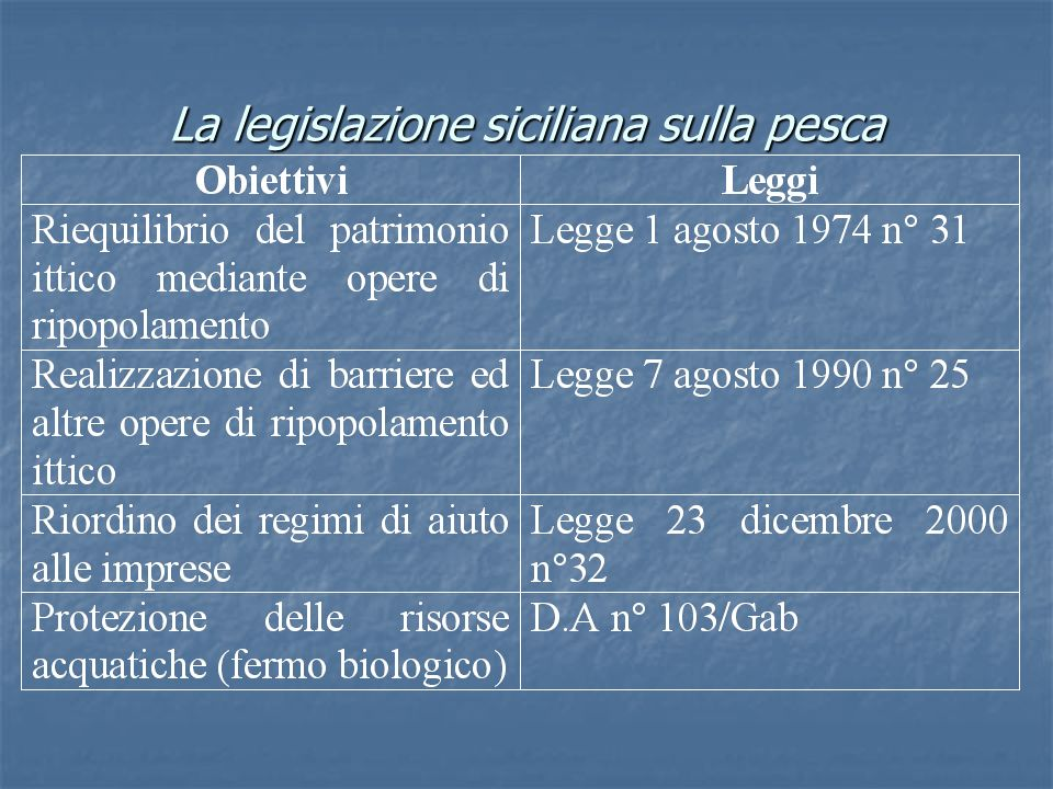 La legislazione siciliana sulla pesca