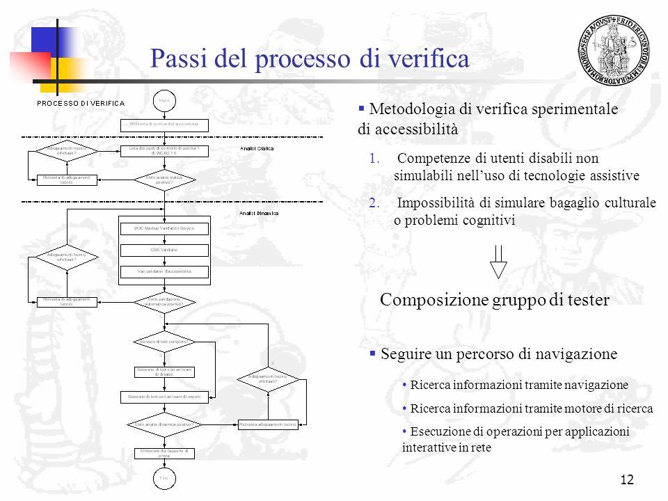 Passi del processo di verifica