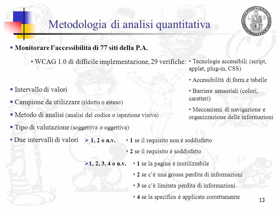Metodologia di analisi quantitativa
