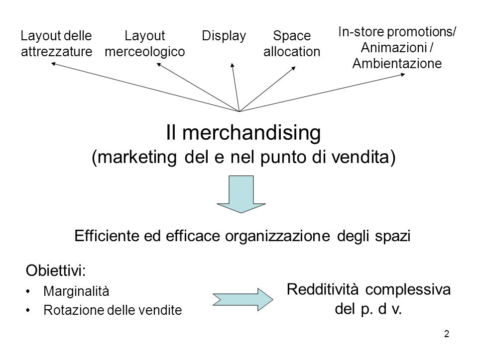 Il merchandising (marketing del e nel punto di vendita)