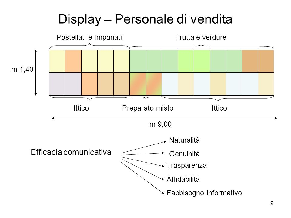 Display – Personale di vendita