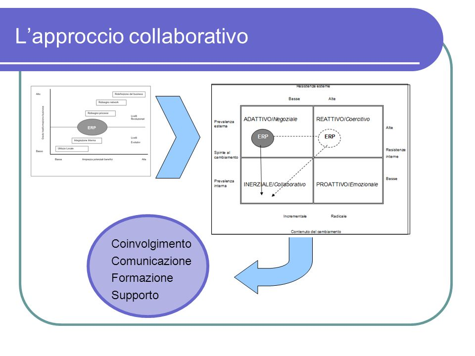L'approccio collaborativo