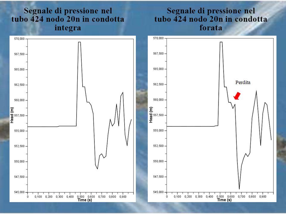 Segnale di pressione nel Segnale di pressione nel