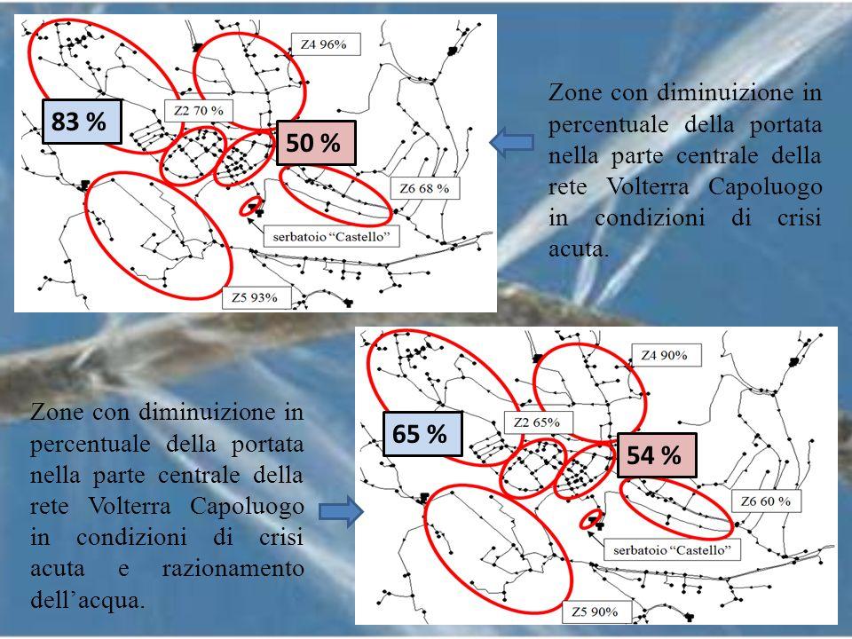 Zone con diminuizione in percentuale della portata nella parte centrale della rete Volterra Capoluogo in condizioni di crisi acuta.