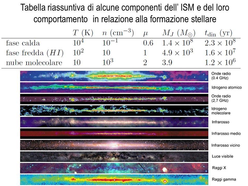 Tabella riassuntiva di alcune componenti dell' ISM e del loro comportamento in relazione alla formazione stellare